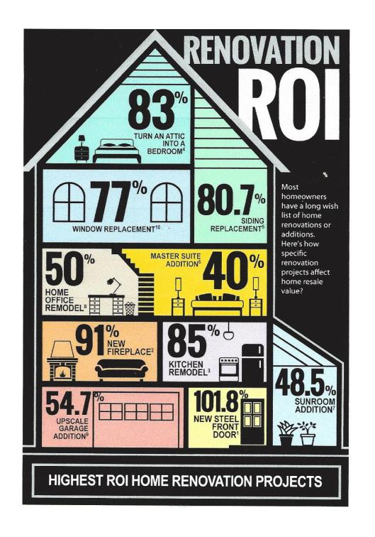 How to fix up a home before selling chester county living for Home improvement roi
